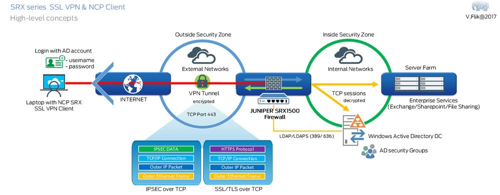 SSL-VPN-Final.png