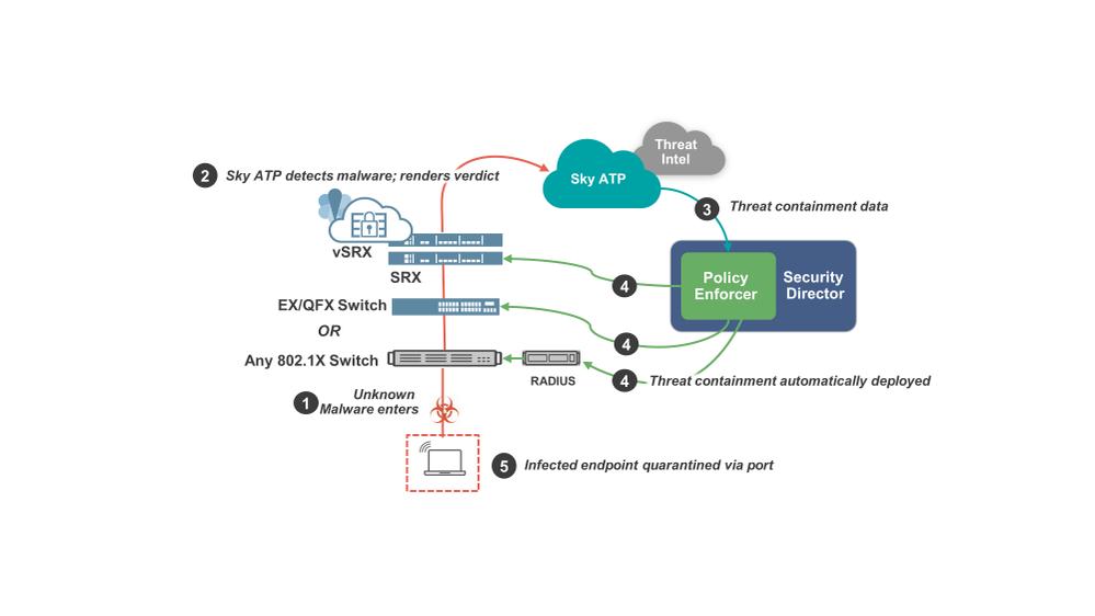 Juniper Networks Policy Enforcer