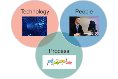 TechnologyPeopleProcess.png