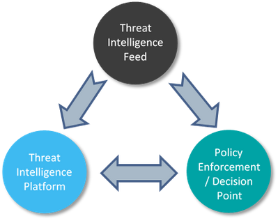 Figure 1 – Disaggregated elements of threat intelligence sharing