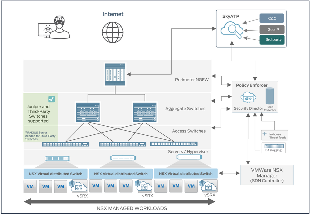 Figure2 : SDSN in private cloud deployment