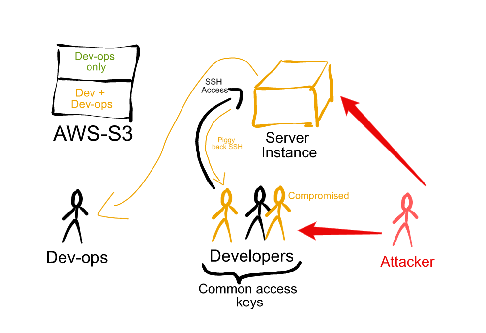 everything_but_devops.png