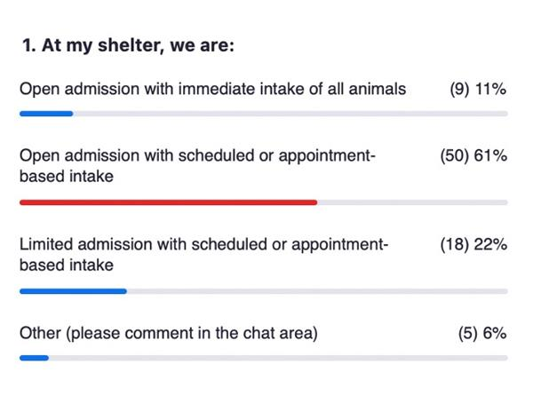 Open admission with scheduled or appointment-based intake - 61% of respondents