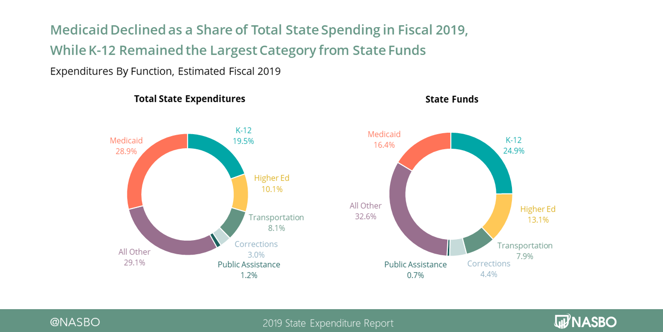 Medicaid Declined as a Share of Total State Spending in FY19