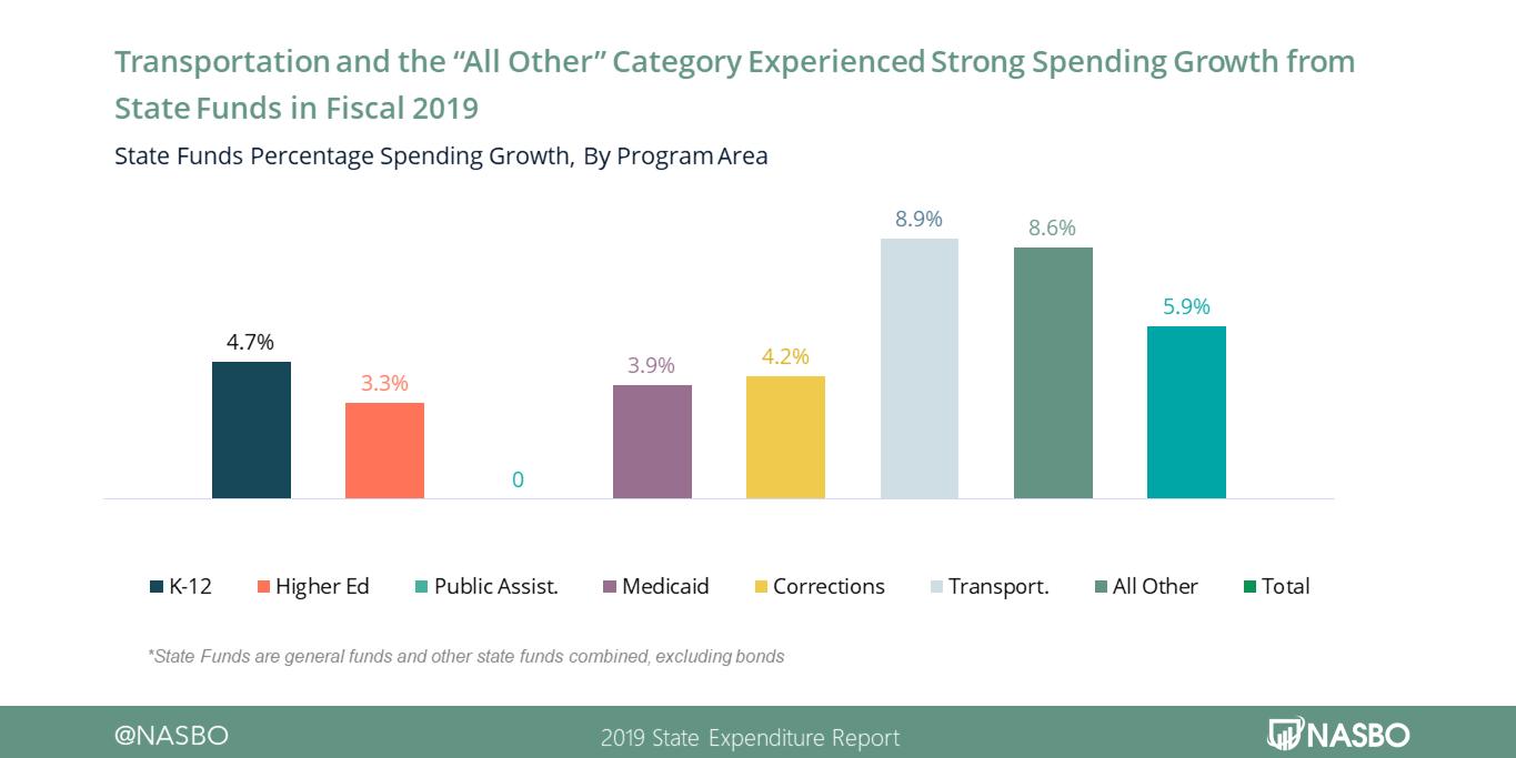 "Transportation and the ""All Other"" Category Experienced Strong Spending Growth From State Funds in FY19"