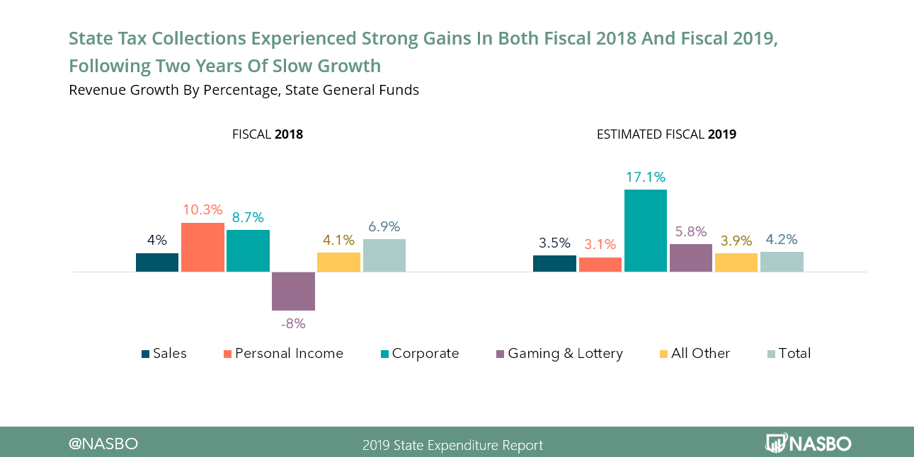 State Tax Collections Experienced Stron Gains in Both Fiscal 2018 and 2019