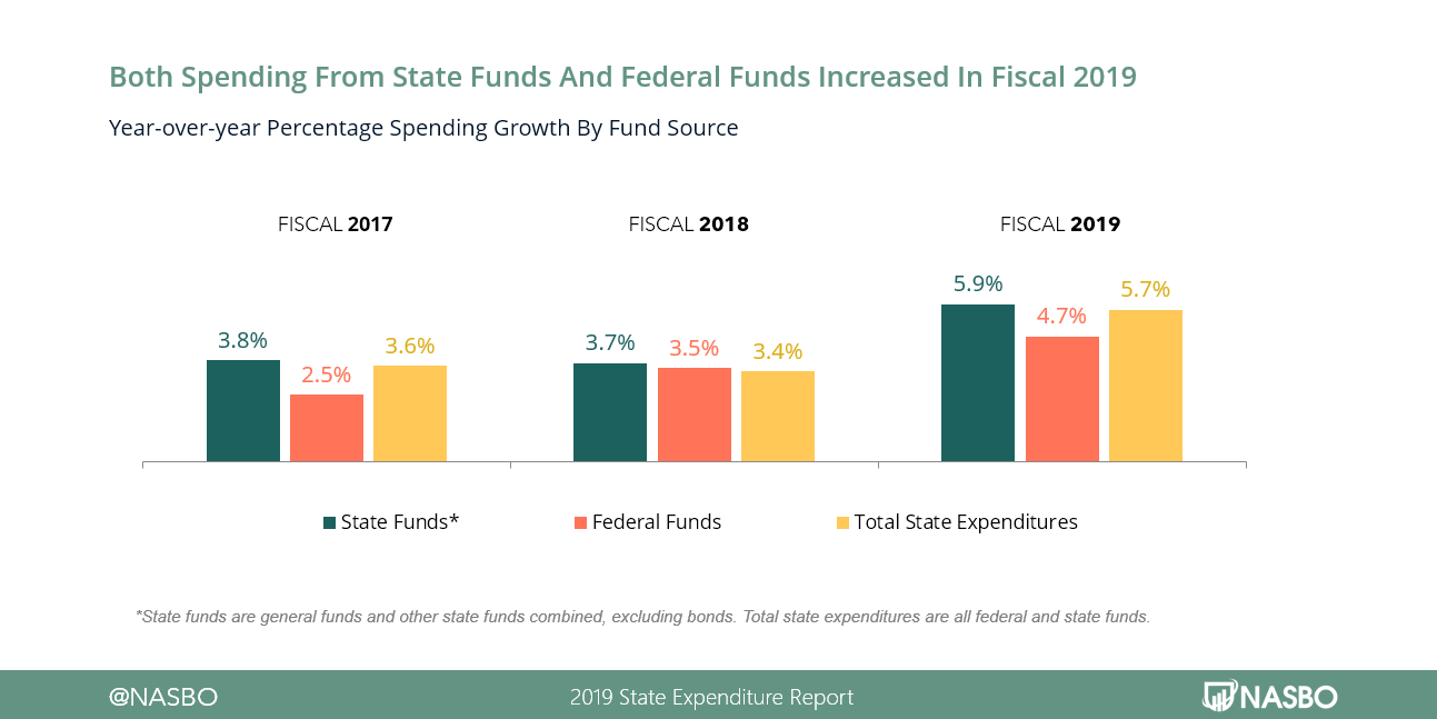 Both Spending From State Funds and Federal Funds Increased in FY19
