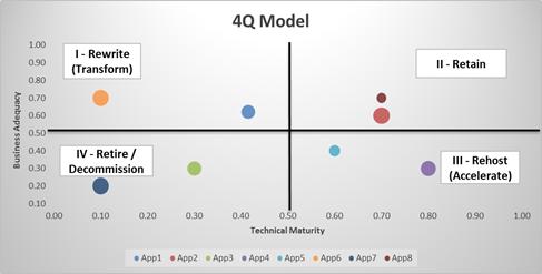 Output from Portfolio Assessment Framework