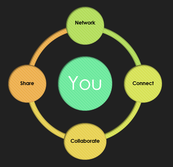 Your Community Connections