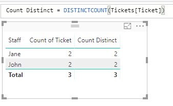 Conditional count? | Power BI Exchange