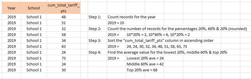 Cumulative total tariff points