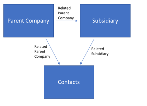 How can I create and relate a Parent Company and a
