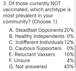 Of those currently NOT vaccinated, which architype is most prevalent in your community?