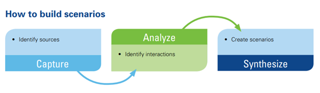 The image describes the three steps of the scenario process: Capture (Identify sources), Analyze (Identify interactions), and Synthesize (Create scenarios),