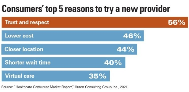 Consumers' top five reasons to try a new provider