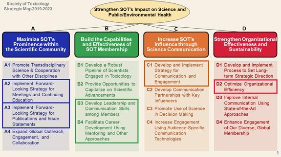 2019-2023 SOT Strategic Map