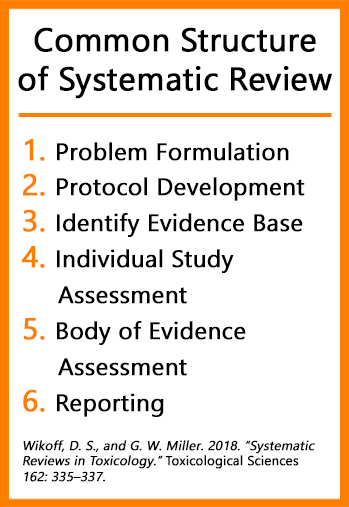 List of the components of a systematic review
