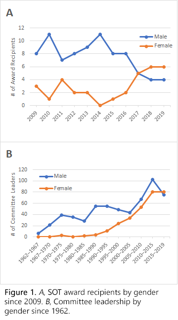 Figure 1A is a line chart comparing how many men versus woman have received SOT Awards from 2009 to 2019. The line chart shows that over the last few years, more women than men have received SOT Awards. Figure 1B is a line chart comparing the number of male versus female leaders of SOT Committees. The difference between the number of male and female leaders has almost disappeared in recent years.