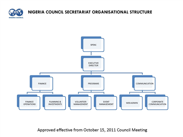 Corporate governance statements nigeria council click to view chart maxwellsz