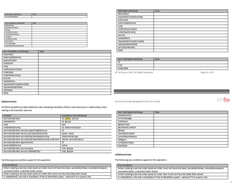 TMF641-v4-mandatory-patchable-attributes