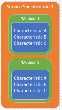 633-method-layer-between-specification-and-characteristic