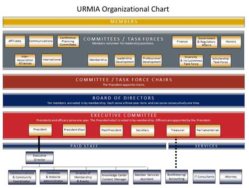 Organizational Chart of URMIA's Committees, Board, and Staff