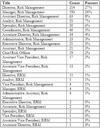 Risk management really is everyone\'s responsibility: job titles show ...