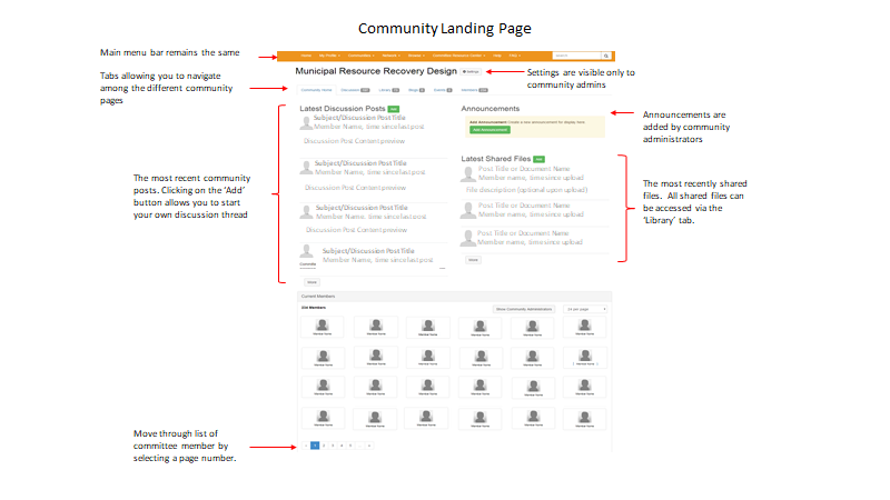 Description of elements on community landing page