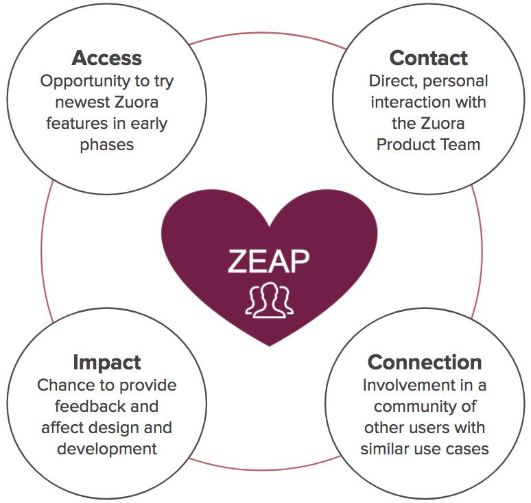 ZEAP Benefits